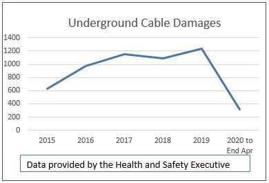 Utility Strikes Graph